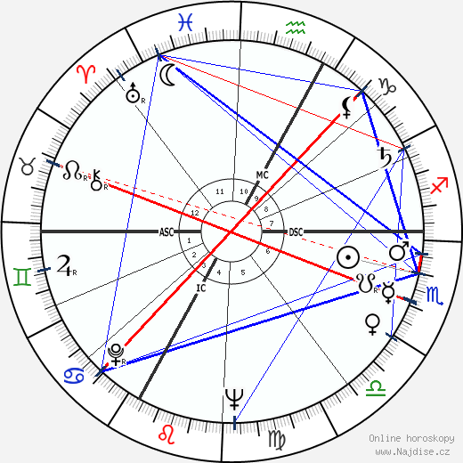 Michael Ende wikipedie wiki 2020, 2021 horoskop