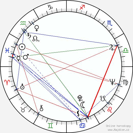 Michael Fairman wikipedie wiki 2018, 2019 horoskop