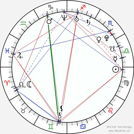 Michael Foret wikipedie wiki 2020, 2021 horoskop