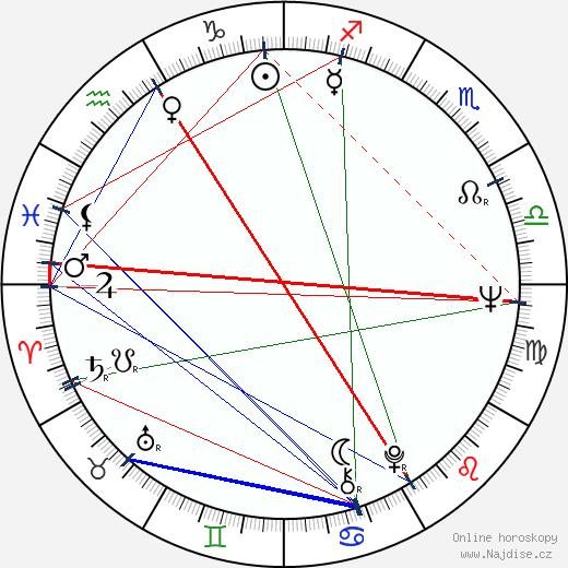Michael Gahr wikipedie wiki 2019, 2020 horoskop