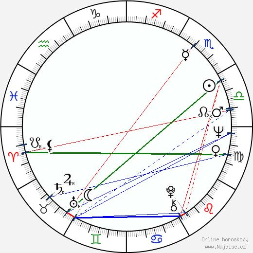 Michael Gambon wikipedie wiki 2019, 2020 horoskop