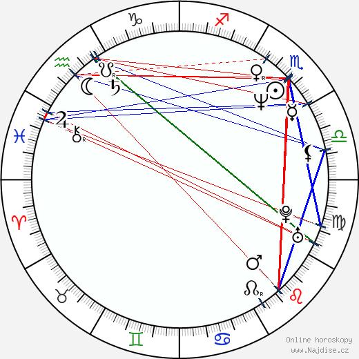 Michael Gaston wikipedie wiki 2020, 2021 horoskop