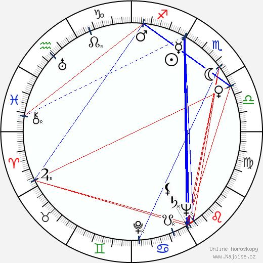 Michael Gough wikipedie wiki 2018, 2019 horoskop
