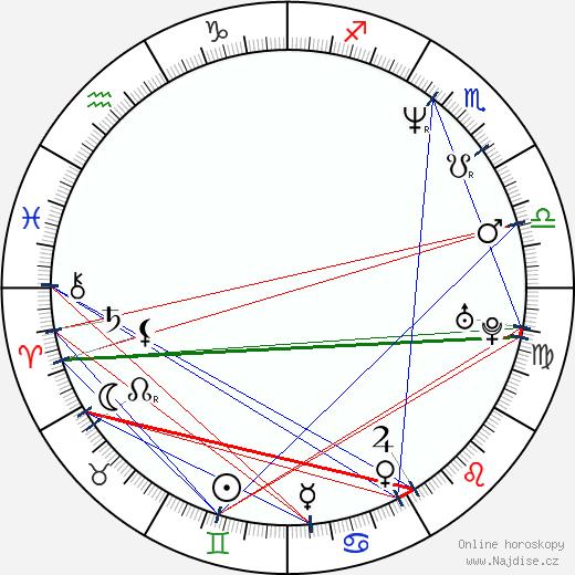 Michael Greyeyes wikipedie wiki 2020, 2021 horoskop