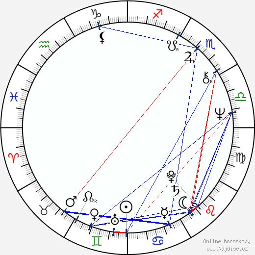 Michael Gross wikipedie wiki 2020, 2021 horoskop