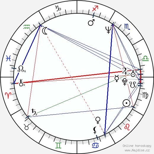 Michael Haboush wikipedie wiki 2018, 2019 horoskop