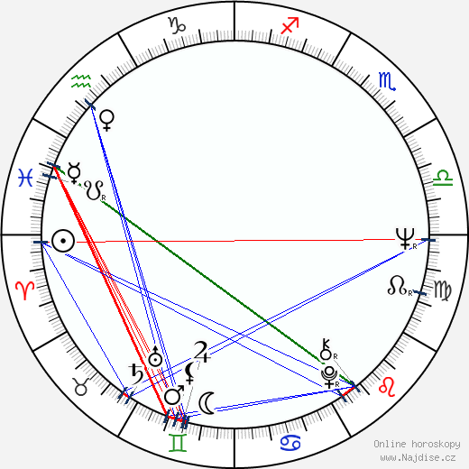 Michael Haneke wikipedie wiki 2019, 2020 horoskop