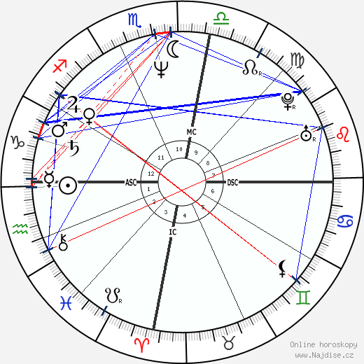 Michael Hutchence wikipedie wiki 2019, 2020 horoskop