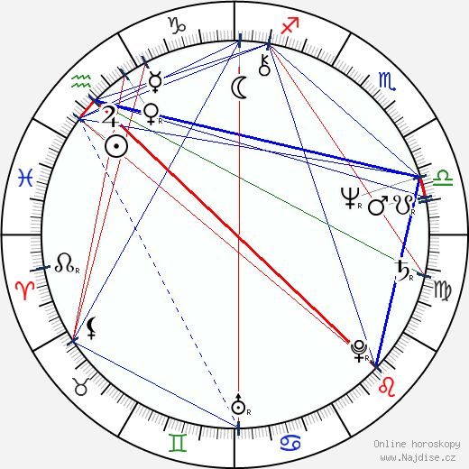 Michael Ironside wikipedie wiki 2019, 2020 horoskop