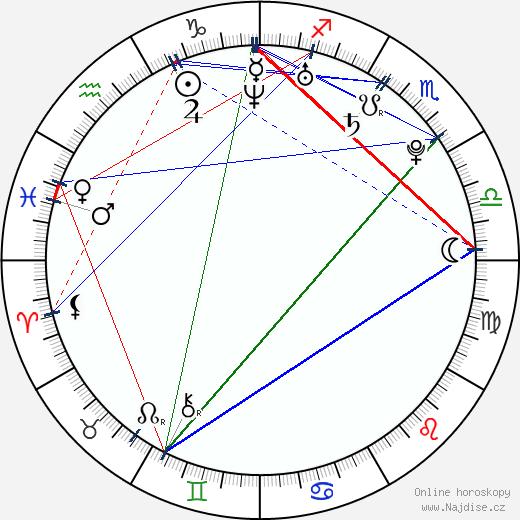 Michael J. Pagan wikipedie wiki 2018, 2019 horoskop