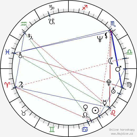 Michael James Kacey wikipedie wiki 2017, 2018 horoskop