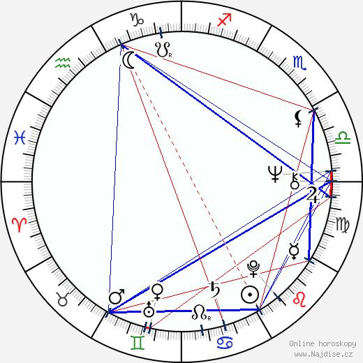 Michael Janík wikipedie wiki 2017, 2018 horoskop