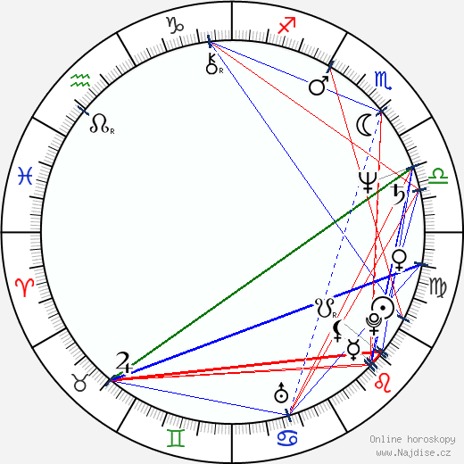 Michael Jeter wikipedie wiki 2020, 2021 horoskop