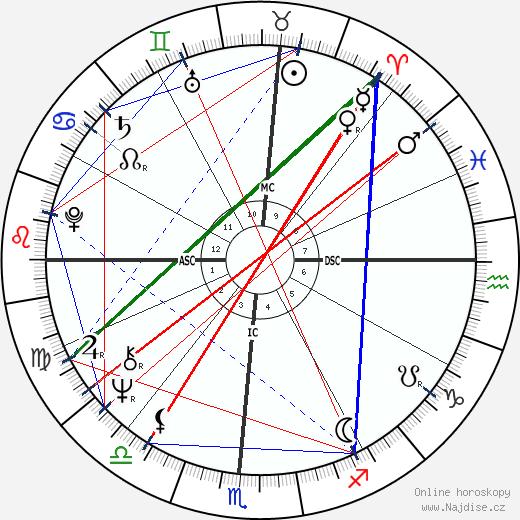 Michael John Smith wikipedie wiki 2018, 2019 horoskop