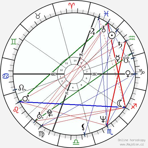 Michael Jordan wikipedie wiki 2019, 2020 horoskop