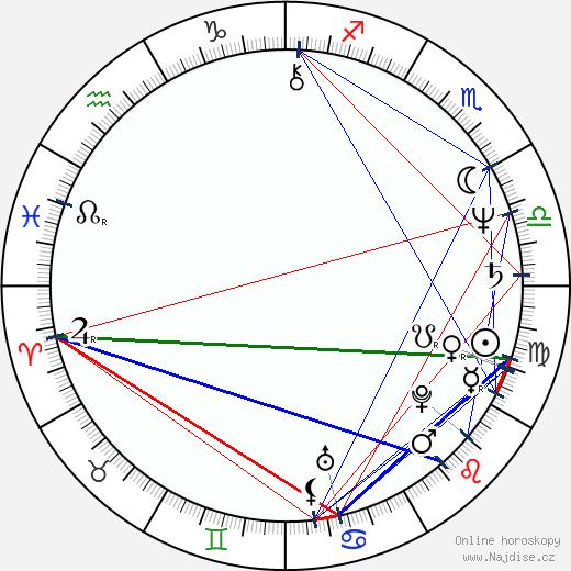 Michael Keaton wikipedie wiki 2018, 2019 horoskop