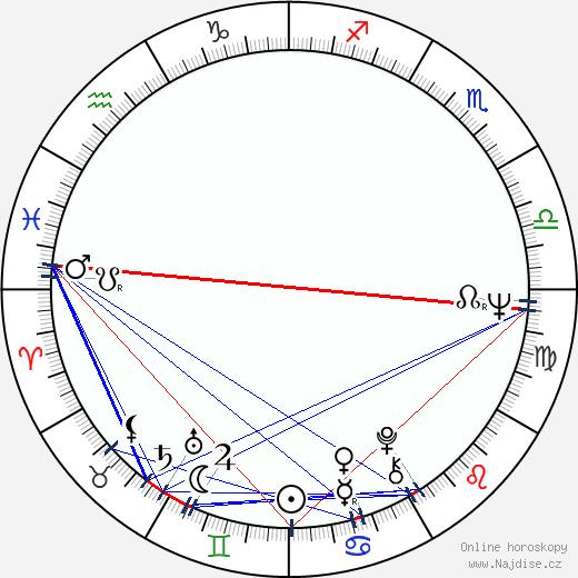 Michael Lerner wikipedie wiki 2019, 2020 horoskop