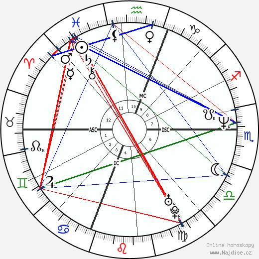Michael MacDonald wikipedie wiki 2018, 2019 horoskop