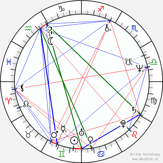 Michael MacRae wikipedie wiki 2018, 2019 horoskop