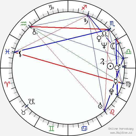 Michael Madsen wikipedie wiki 2019, 2020 horoskop