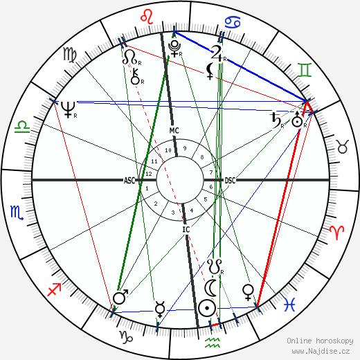 Michael Mann wikipedie wiki 2017, 2018 horoskop