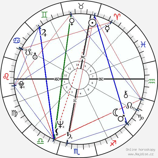 Michael Moore wikipedie wiki 2020, 2021 horoskop