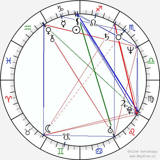 Michael Nankin wikipedie wiki 2020, 2021 horoskop