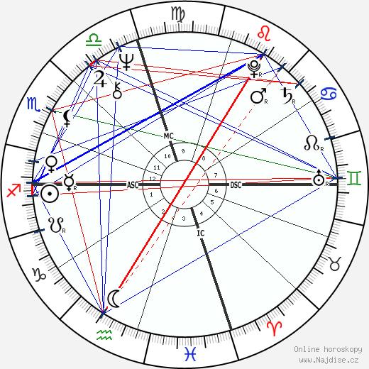 Michael Nouri wikipedie wiki 2017, 2018 horoskop