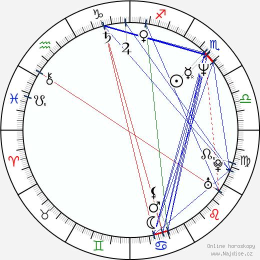 Michael Nyqvist wikipedie wiki 2018, 2019 horoskop