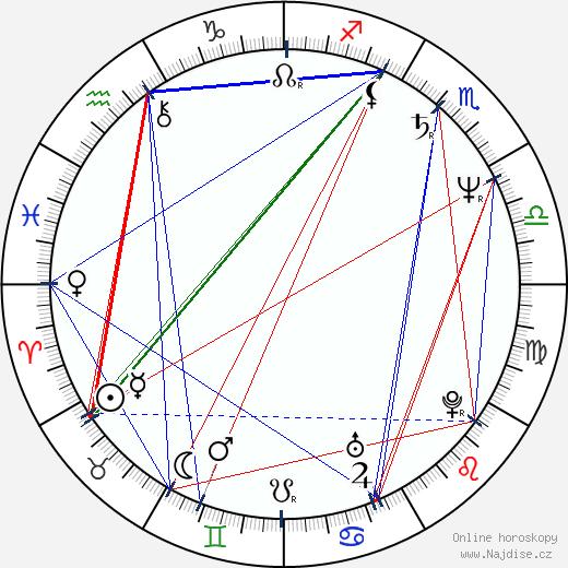 Michael O'Keefe wikipedie wiki 2018, 2019 horoskop