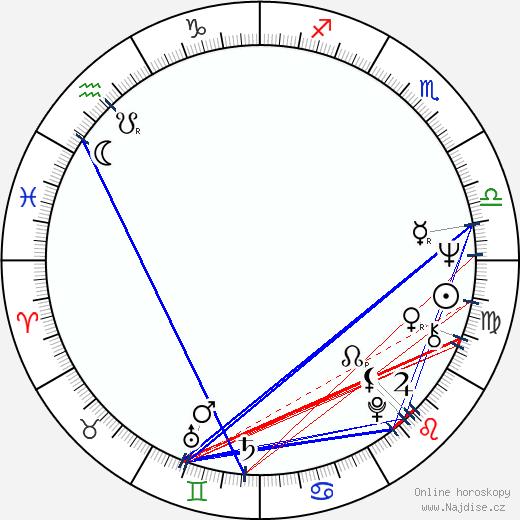 Michael Ondaatje wikipedie wiki 2018, 2019 horoskop