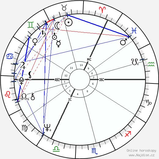 Michael Palin wikipedie wiki 2020, 2021 horoskop