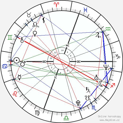 Michael Phelps wikipedie wiki 2019, 2020 horoskop