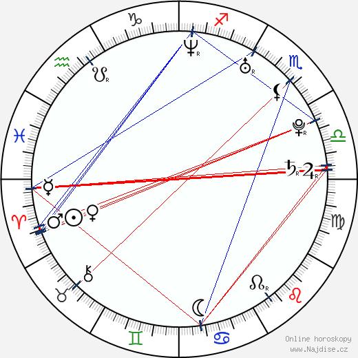 Michael Pitt wikipedie wiki 2019, 2020 horoskop