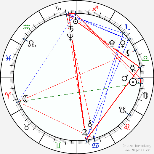Michael Rabušic wikipedie wiki 2018, 2019 horoskop