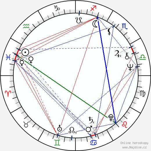 Michael Radford wikipedie wiki 2017, 2018 horoskop