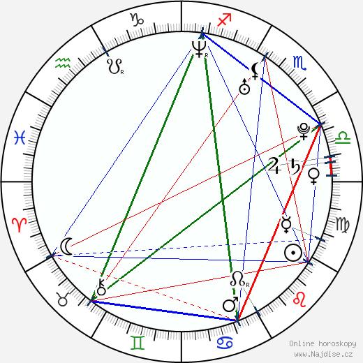 Michael Rady wikipedie wiki 2018, 2019 horoskop