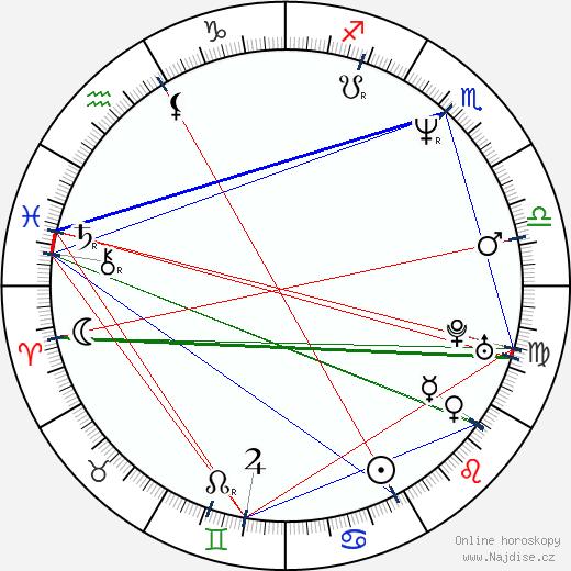 Michael Richard Plowman wikipedie wiki 2020, 2021 horoskop