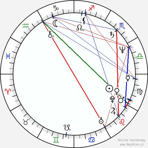 Michael Robison wikipedie wiki 2020, 2021 horoskop