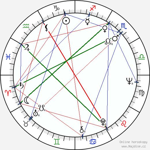 Michael Rubbo wikipedie wiki 2017, 2018 horoskop
