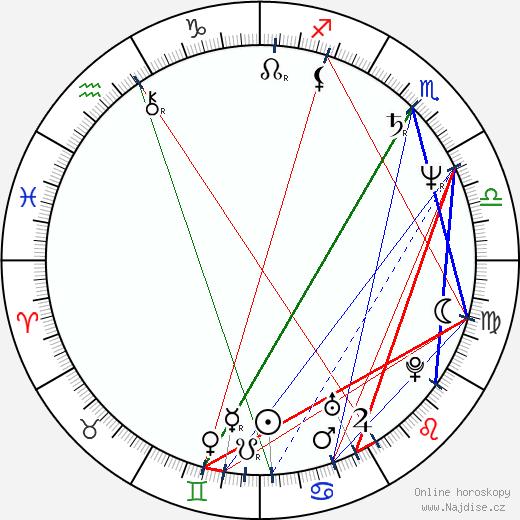 Michael Sabatino wikipedie wiki 2017, 2018 horoskop