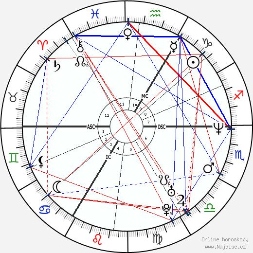 Michael Schumacher wikipedie wiki 2019, 2020 horoskop