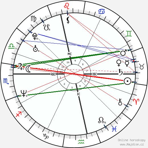 Michael Sternkopf wikipedie wiki 2019, 2020 horoskop