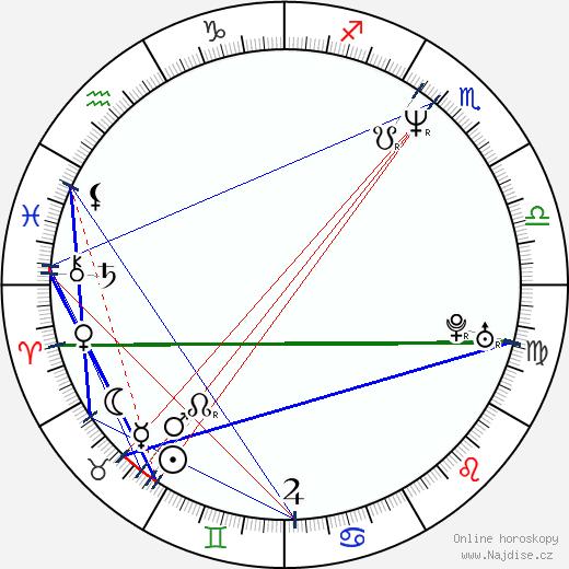 Michael Tait wikipedie wiki 2018, 2019 horoskop