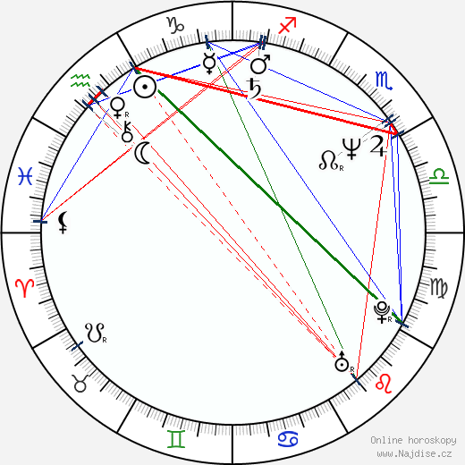 Michael Wincott wikipedie wiki 2019, 2020 horoskop
