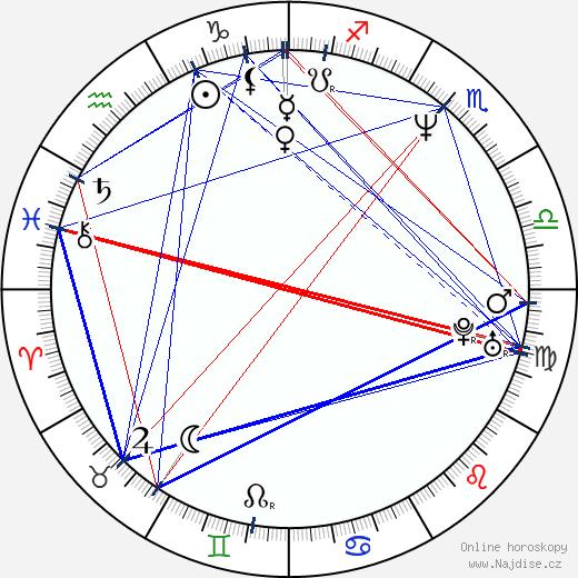 Michael Worth wikipedie wiki 2017, 2018 horoskop