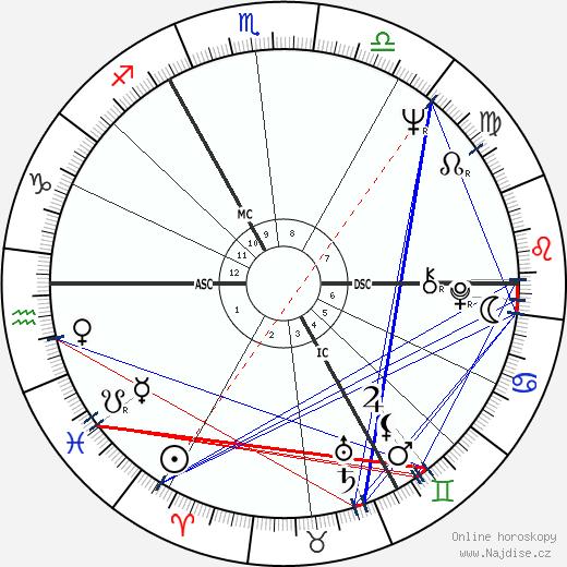 Michael York wikipedie wiki 2020, 2021 horoskop