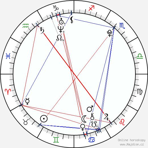 Michaela Doubravová wikipedie wiki 2018, 2019 horoskop