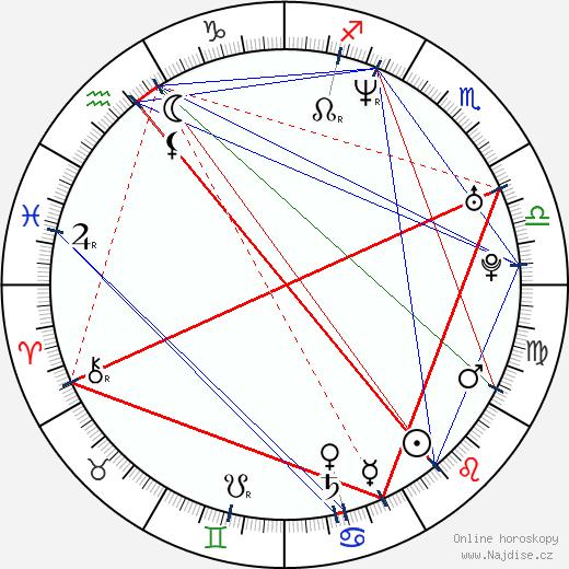 Michaela Flenerová wikipedie wiki 2019, 2020 horoskop