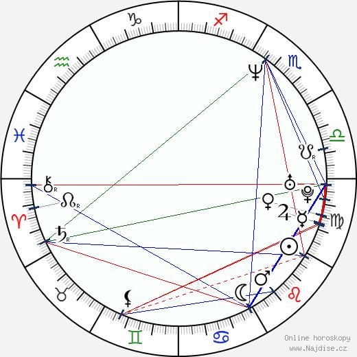 Michaela Kudláčková wikipedie wiki 2020, 2021 horoskop